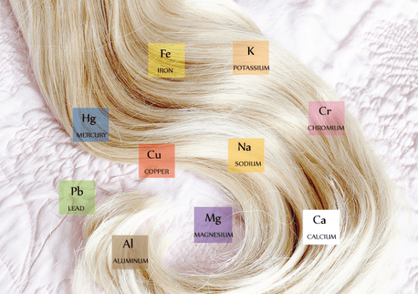 Elements in hair test